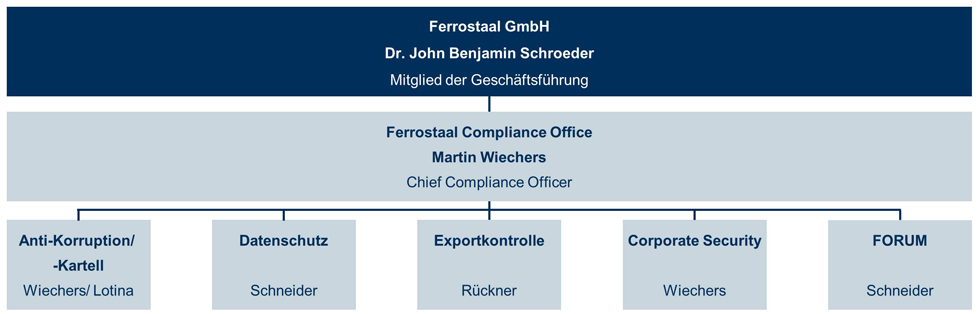 Compliance organisation ferrostaal - Corporate compliance officer ...
